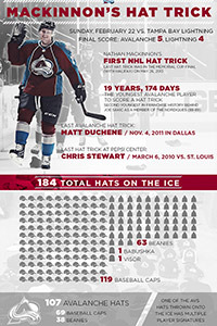 Nathan MacKinnon Hat Trick Infographic Thumb