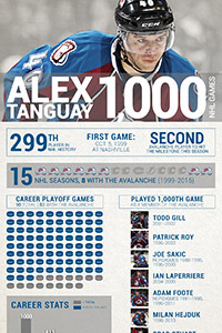 Alex Tanguay 1000 Infographic Thumb