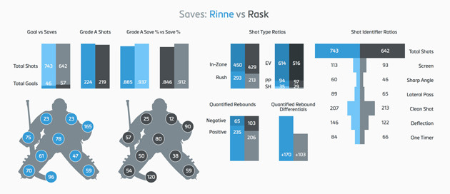 Rinne and Rask saves chart
