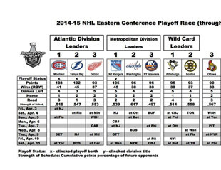 Playoff race chart